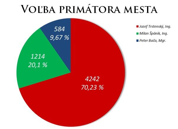 volba_primatora_2014