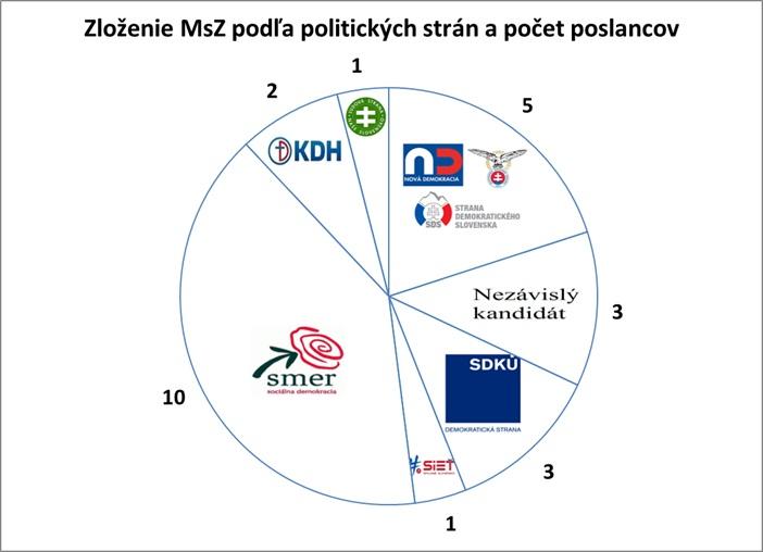 volby_poslanci_strany