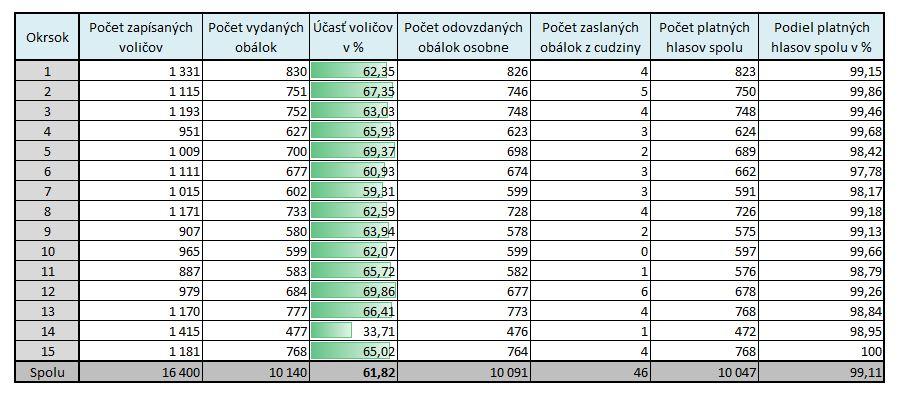volby2016_mestonm2